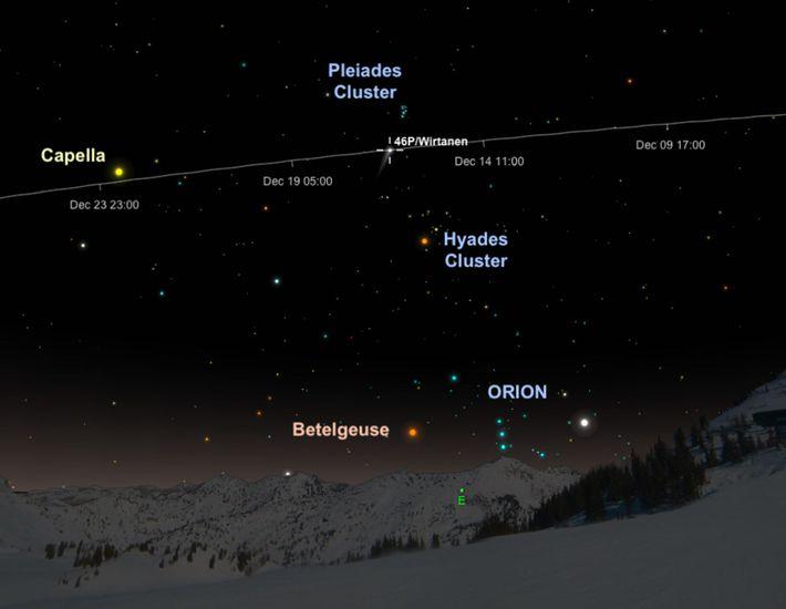 El cometa 46P/Wirtanen