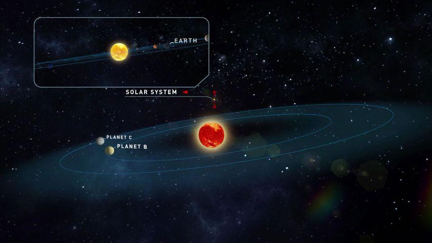 Una ilustración muestra la estrella de Teegarden y las órbitas probables de los planetas descubiertos. Nuestro ...