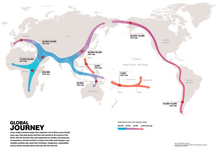 Trayectorias migratorias