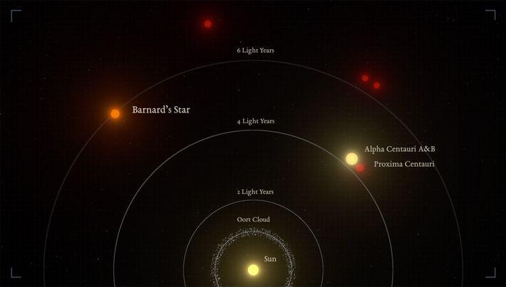 Barnard y Alpha Centauri