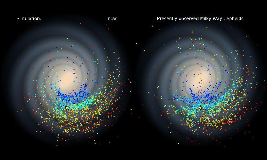 Los puntos de colores representan estrellas antiguas (rojas) y recientes (azules) en la Vía Láctea que pertenecen a los tres grupos estelares que parecen haberse formado en explosiones relativamente recientes.