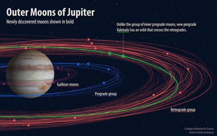 Lunas exteriores de Júpiter
