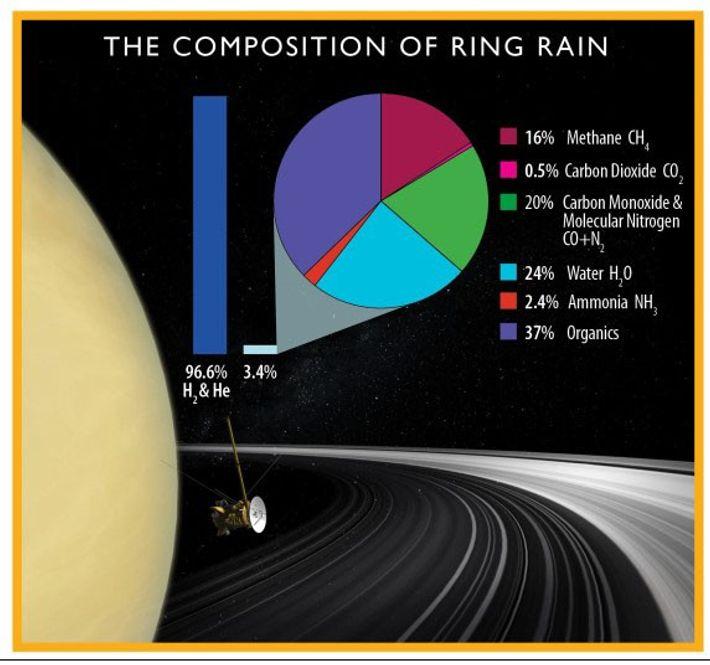 Lluvia anular de Saturno