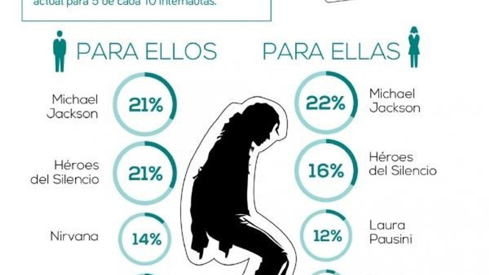 Según la mayoría de los españoles, la música era mejor en los 90
