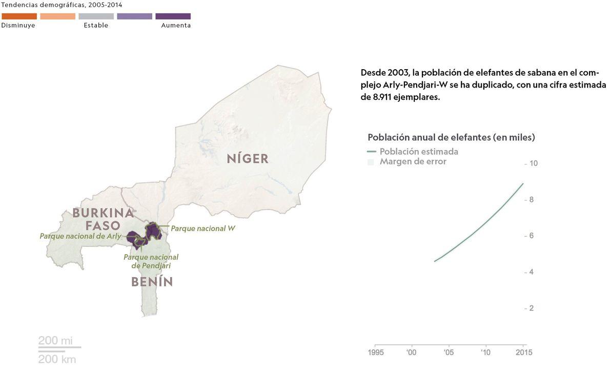 Burkina Faso, Benín, Níger
