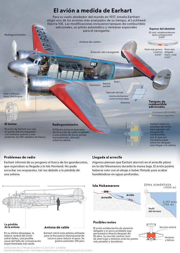 Infografía exclusiva avión Earhart