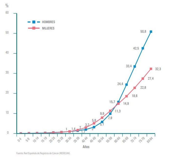 El cáncer alcanzará los 29,5 millones de nuevos casos en 2040