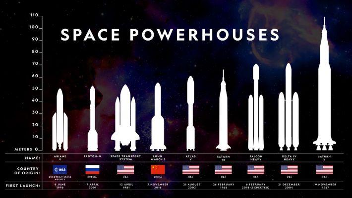 Comparación de cohetes