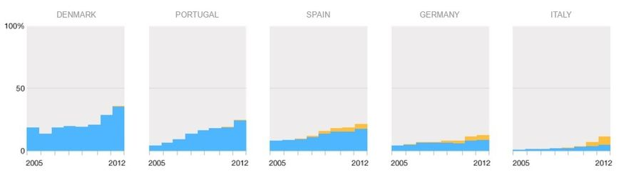 Top 5 países por porcentajes de energías solar y eólica