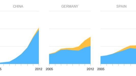 Algunos países que se están uniendo a las renovables te sorprenderán