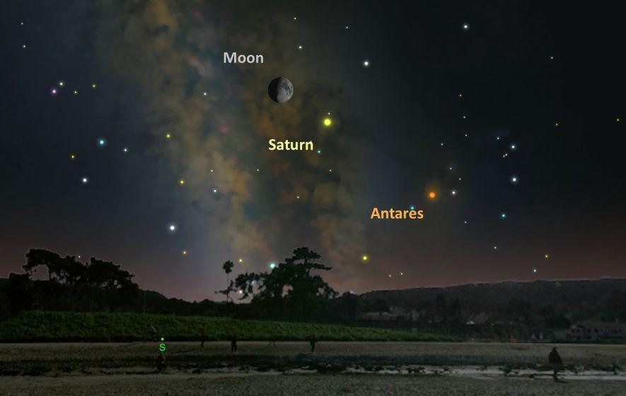 La Luna y Saturno