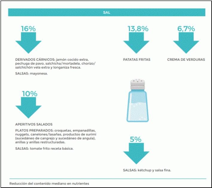 Sanidad acuerdo empresas reducir sal