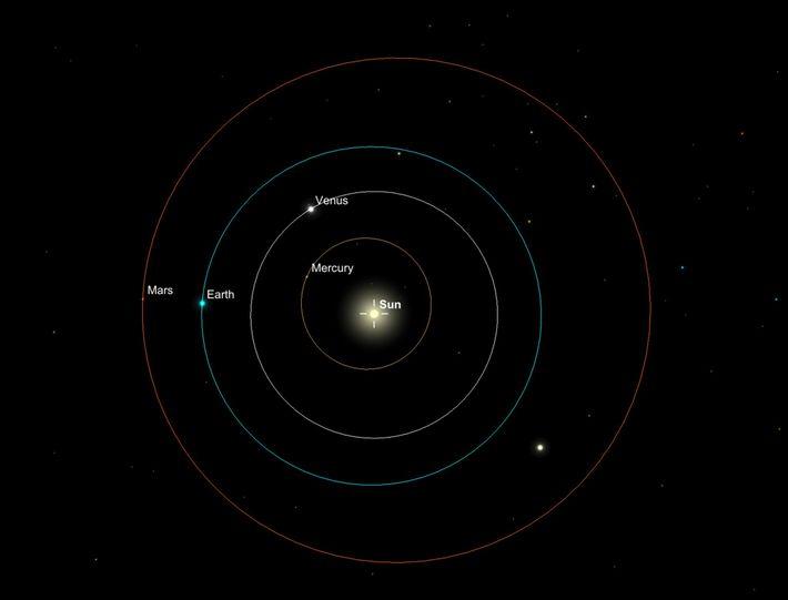 Trayectorias orbitales