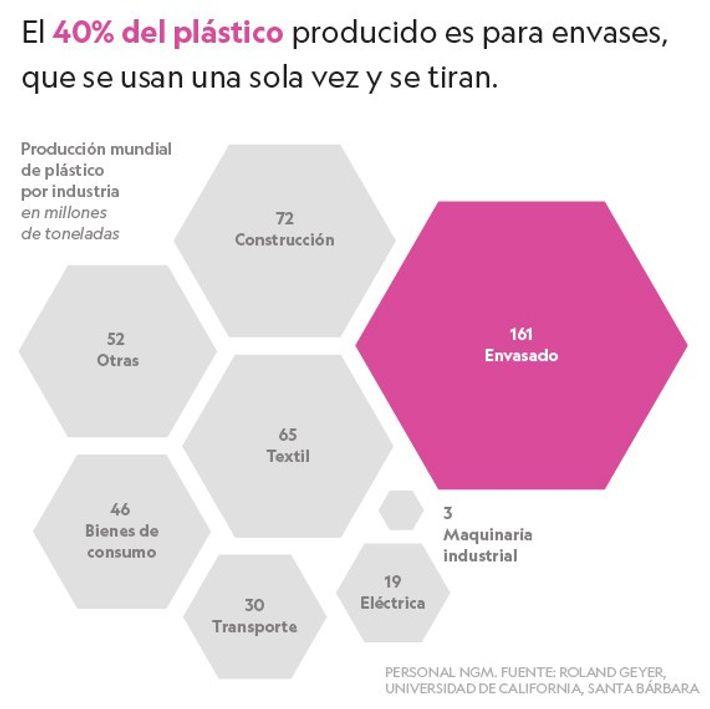Producción de plásticos por industria