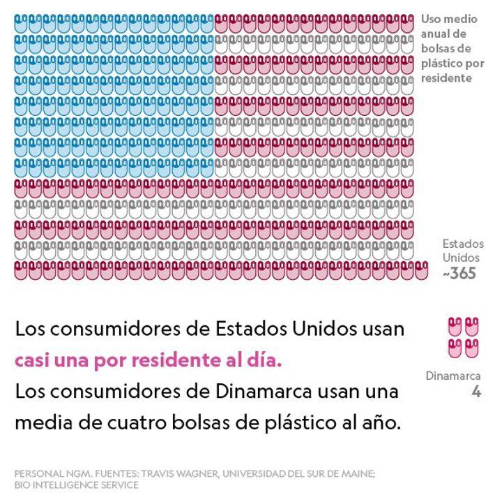 Uso de plásticos anual