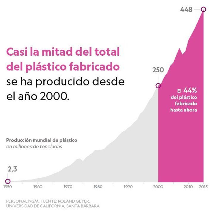 Producción de plásticos anual