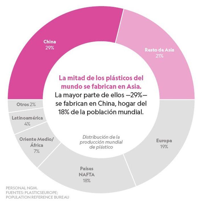Producción de plásticos por lugar