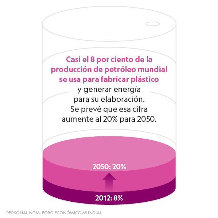 Petróleo y plásticos